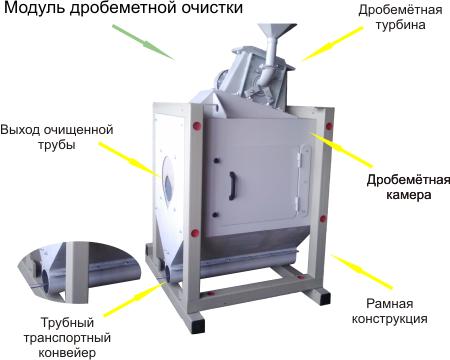 Промышленная дробеметная установка Avan-blast TL-H D3 для обработки труб