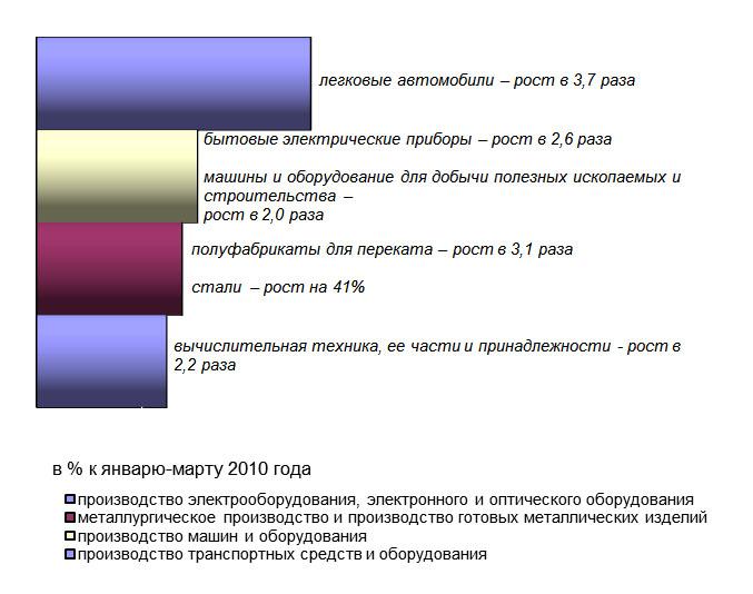 Диаграмма увеличения выпуска продукции
