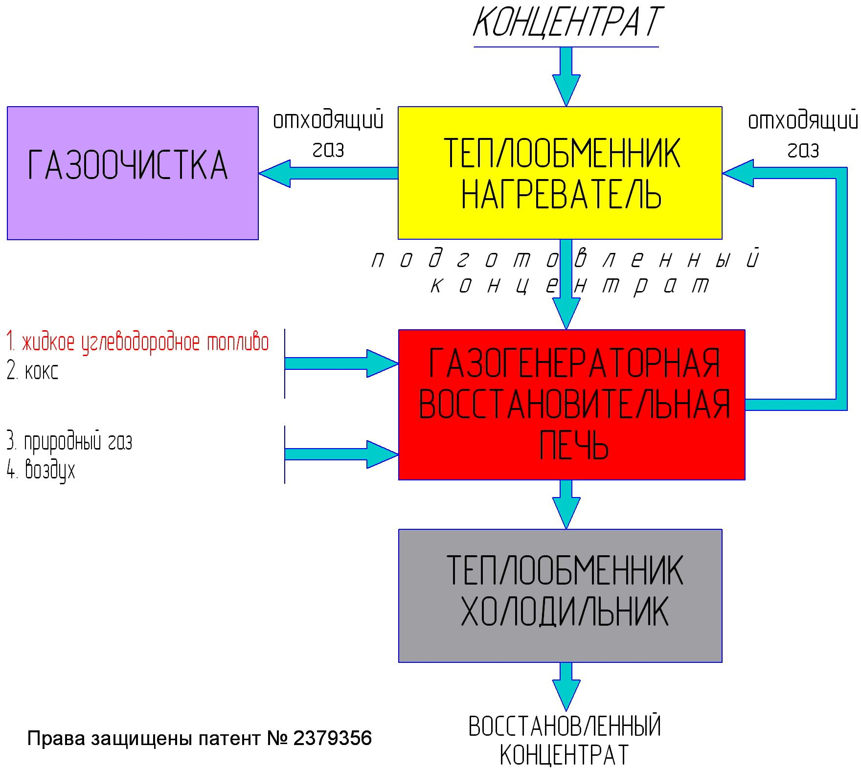 схема металлургии